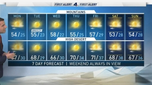 <p>A red flag warning is in effect until Monday night as firefighters battle blazes across SoCal. David Biggar reports for Today in LA Monday, Dec. 12, 2017.&nbsp;</p>