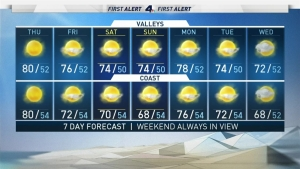 <p>Strong Santa Ana winds are gone, but even though we lose the wind, the air remains very dry and warm today.</p> <p>Temperatures today will run warmer than average for another day in the upper 70s and lower 80s area wide with clear but hazy skies.</p> <p>Even though you can&rsquo;t see the smoke, the air quality is still unhealthy and it&rsquo;s advised to limit outdoor activity if you&rsquo;re sensitive to respiratory issues.</p> <p>Weak onshore flow is returning tomorrow and lasts through the weekend. Cooler moist marine air will move inland and help increase humidity.</p> <p>We&rsquo;re watching closely for a quick chance of sprinkles early Thursday morning and a better chance Friday.</p>