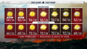 <p>Dry, warm, offshore winds continue today.</p> <p>High wind warnings will be in place through this afternoon for the Ventura, LA county mountains, San Bernardino, Riverside, and Orange county.</p> <p>The Red Flag Warning has been extended to Wednesday night and our dry offshore winds don&rsquo;t go away through Thursday.</p> <p>High temperatures:<br /> 70s in the Valleys and Inland<br /> 80s at the Coast and throughout the LA Basin</p> <p>Friday onshore flow returns to help increase the humidity in the air. The second half of the week will see cooling back to average by next weekend.</p> <p>Overnight temperatures will remain chilly with the dry air in place, but will start to warm a bit by Wednesday and Thursday.</p>