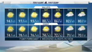 <p>Temperatures climb today and continue climbing Thursday for a quick taste of summer.</p> <p>Marine layer will be limited allowing weak offshore flow to warm temperatures up over the next couple days.</p> <p>Then Friday through Sunday, a big cool down is on the way as we track changes after the weekend!</p> <p>We&rsquo;re keeping an eye on a developing hurricane in the Pacific, with no landfall, that could drive moisture and first chance of good rain for Southern California this season.</p> <p>It&rsquo;s still several days out, and things can change. Even if we don&rsquo;t get the rain, it&rsquo;ll be much cooler and cloudier to start the next work week.</p>