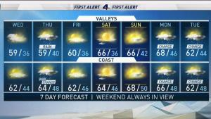 <p>The region remains locked in a cold spell. Shanna Mendiola has the forecast for Wednesday Feb. 21, 2018.</p>
