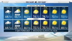 <p>Scattered showers bring an end to SoCal's dry spell. Shanna Mendiola has the forecast for Wednesday Nov. 20, 2019. </p>