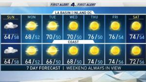 <p>One more day of wet weather. Shanna Mendiola has the forecast for Saturday Dec. 8, 2019.</p>
