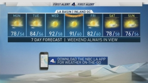 <p>It could be the hottest Thanksgiving yet. Shanna Mendiola has your First Alert Forecast Monday, Nov. 20, 2017.&nbsp;</p>