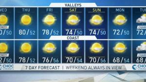 <p>Santa Ana winds will continue through Wednesday before onshore winds bring humidity into the area. Anthony Yanez has your First Alert forecast on the NBC4 News at 4 p.m. on Nov. 13, 2018.</p>