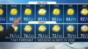<p>Another sunny week on the horizon. David Biggar has your First Alert Forecast for NBC4 News at 5 p.m. on Aug. 18, 2018.</p>