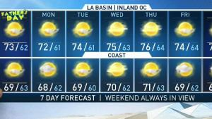 <p>It's 70s all week long in the LA basic. David Biggar has your First Alert Forecast on NBC4 News at 5 p.m. on June 15, 2019.</p>