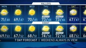 <p>Could we have more rain in the forecast this week? David Biggar has your First Alert Forecast for NBC4 News at 9 p.m. on Dec. 9, 2018.</p>