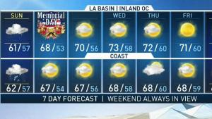 <p>Sunday ahead of Memorial Day expects to be a wet day in Southern California. Fritz Coleman has your First Alert Forecast on NBC4 News at 5 p.m. on May 25, 2019.</p>