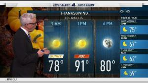 <p>Winds and more record-breaking heat dominate. Fritz Coleman has your First Alert Forecast for Wednesday, Nov. 22, 2017.</p>
