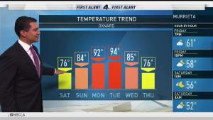 <p>The weather will be getting hotter and it starts tomorrow. Anthony Yanez has your First Alert Forecast for Friday, Oct. 20, 2017.</p>