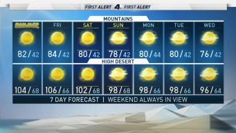 AM Forecast: Summer is Here