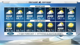AM Forecast: Strong Winds Expected This Week