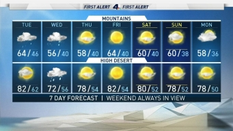 AM Forecast: Rain is Coming to SoCal