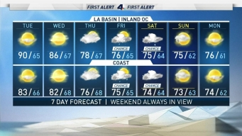 First Alert Forecast: Expect Heat and Weak to Moderate Santa Ana Winds