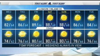 First Alert Forecast: Summer Heat Is Back