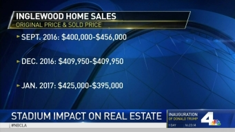 How Are Inglewood Home Prices Affected by NFL Stadium?
