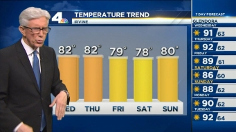 PM Forecast: Above Normal Temps