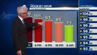 PM Forecast: Summer Heat