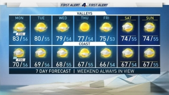 AM Forecast: Marine Layer Comes and Goes