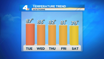 Hotter Temperatures as Heat Wave Continues