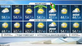 PM Forecast: Cloudy and Cooler Tomorrow