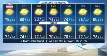 First Alert Forecast: Pleasant, Sunny
