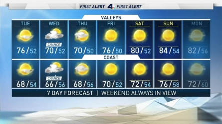 <p>Increasing clouds ahead of a weak front that will move through the region tomorrow, bringing a small chance of rain.</p><p>Rain amounts are expected to be light with little to no accumulation.</p><p>A quick cool down through Thursday, but temperatures heat up this weekend &ndash; low to mid 80s under sunny skies!</p><p>TODAY&rsquo;S HIGHS:<br /> MOUNTAINS: Partly Cloudy to Mostly Cloudy, High: Upper 50s Low: High 30s<br /> HIGH DESERT: Partly Cloudy to Mostly Cloudy, High: Low 70s Low: Low 40s<br /> INLAND EMPIRE: Partly Cloudy to Mostly Cloudy, High: High 70s Low: Low 50s<br /> VALLEY: Partly Cloudy to Mostly Cloudy, High: High 70s Low: Low 50s<br /> COAST: Partly Cloudy to Mostly Cloudy, High: High 60s Low: Low 50s<br /> LOS ANGELES BASIN AND ORANGE COUNTY: Partly Cloudy to Mostly Cloudy, High: Low 70s Low: Low 50s</p>
