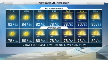 <p>Red flag warnings continue to be extended by the National Weather Service as Santa Ana winds begin to die down. Shanna Mendiola has your First Alert Forecast for Tuesday, Dec. 12, 2017.</p>