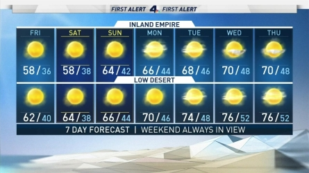 <p>The heavy rain and snow are over in Southern California and we are now ready for a warm up.&nbsp;</p><p>&nbsp;</p>