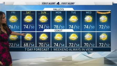 <p>Gusty winds are gone and onshore flow returns as we head into the weekend, making for a quiet, mild, and partly cloudy weekend in the weather department.</p><p>Night and morning clouds return, increasing the humidity in the air and replacing bone dry conditions.</p><p>Temperatures continue to stay cooler throughout the week with a chance of rain late in the week.  </p>