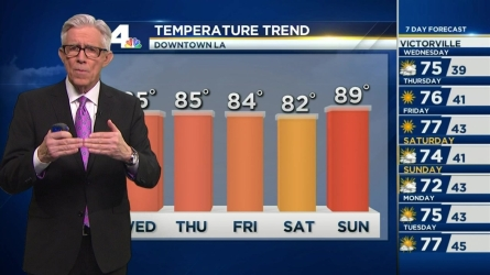 High temperatures will continue through the weekend even as winds die down. Fritz Coleman has the forecast for the NBC4 News at 5 and 6 p.m. on Feb. 9, 2016.