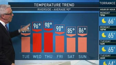<p>The weather is trying to figure out whether it's summer or fall. Fritz Coleman has your First Alert Forecast on the NBC4 News at 4 Monday, Sept. 24, 2018.</p>