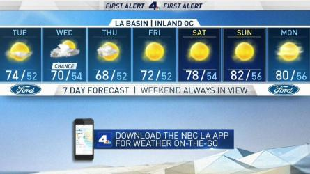 <p>There is a slight cool down over the next three days, but a warm up towards the end of the week. Anthony Yanez has your First Alert forecast for Monday, March 25, 2019.</p>