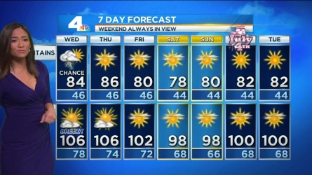 A high pressure ridge and monsoon flow will continue to keep temperatures warm and humid in most of SoCal. Shanna Mendiola has the forecast for Wednesday, June 29, 2016.