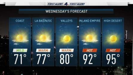 <p>We're cooling down significantly following a sweltering heat wave. Shanna Mendiola has your First Alert Forecast on Wednesday, June 28, 2017.</p>