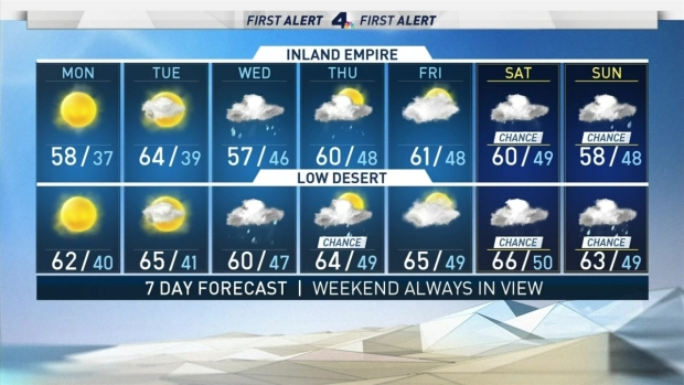 [LA] AM Forecast: Rain Returning Later This Week