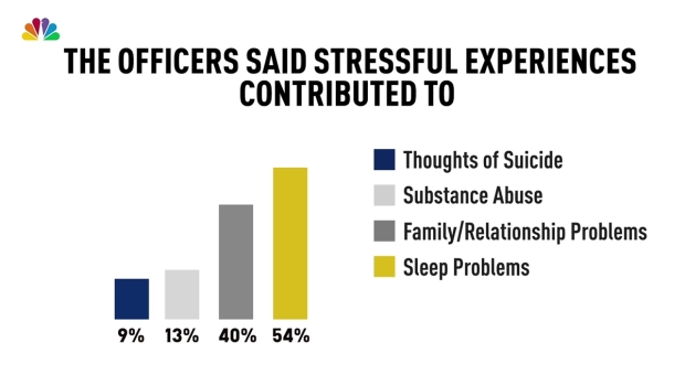 Battling the Stigma of Mental Health in Police Officers