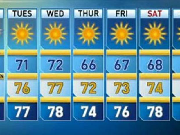 [LA] Monday Forecast