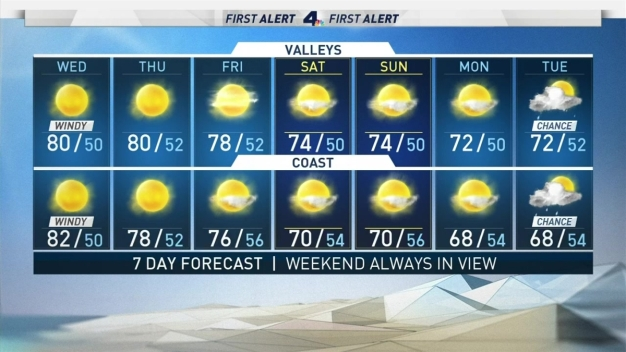 AM Forecast: Last Day of Strong Santa Ana Winds