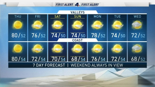 AM Forecast: Santa Ana Winds are Gone