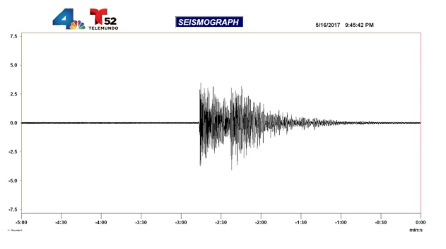 Pair of Earthquakes Rattle Santa Barbara Area