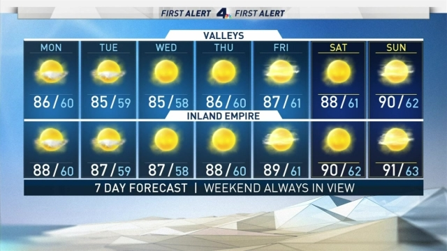 <p>Expect temperatures in the 80s and 70s this week. Shanna Mendiola has the forecast for Monday June 24, 2019.</p>