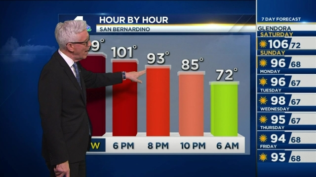 It's a scorcher out. Fritz Coleman has the forecast for the NBC4 News at 4 p.m. on Friday, July 22, 2016.