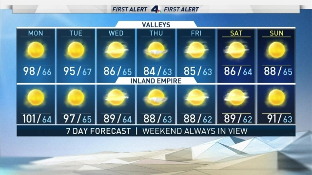 <p>Expect cooler temperatures this week. Shanna Mendiola has the forecast for Monday July 15, 2019. </p>