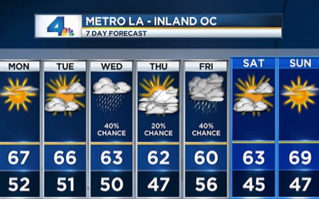 The extended forecast for the week of March 4, 2013.