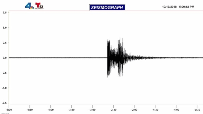 3.4 Magnitude Earthquake Strikes About 20 Miles East of Temecula