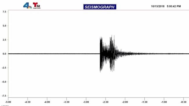 3.4 Magnitude Earthquake Strikes About 20 Miles East of Temecula