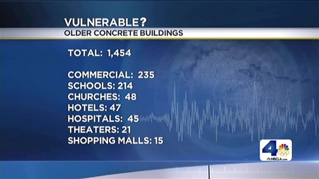 A new study of Los Angeles concrete buildings reveal nearly 1,500 that are potentially vulnerable in a major earthquake. Schools, churches, hotels and hospitals are among the list. Patrick Healy reports for the NBC4 News at 11 p.m. Tuesday, Jan. 21, 2014.