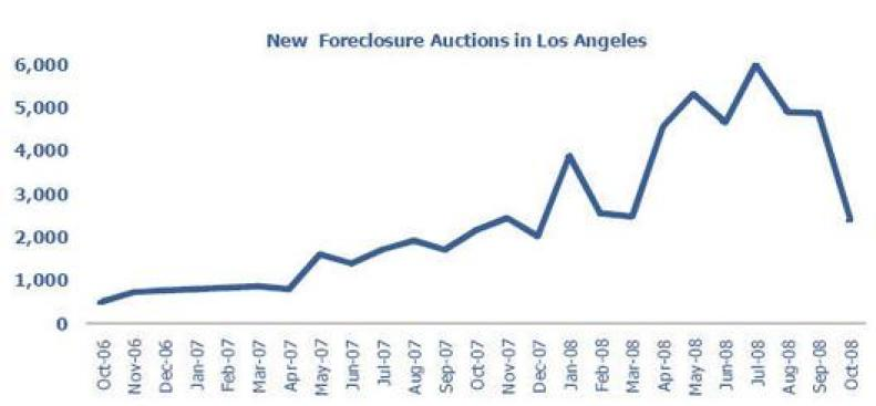 Change We Can Believe In: Foreclosures Cratering in Los Angeles County